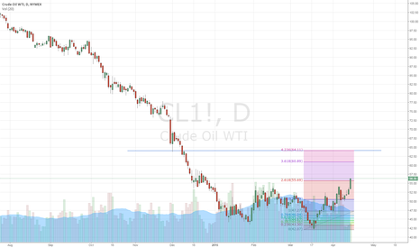 CL1!: WTI up because HIGHEND told it at 50 Level