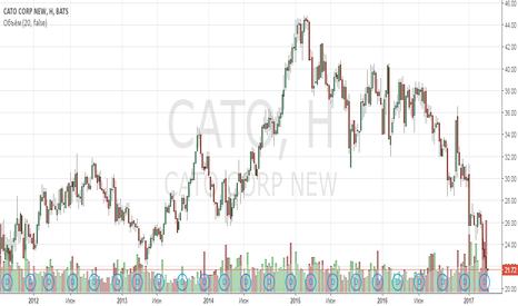 CATO: Анализ компании Cato Corp Class A