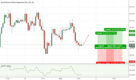 AUDJPY: Another Quick One