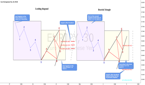 EURJPY: Educational post - Same yet so different