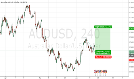 AUDUSD: ONLY IS A PULLBACK !!