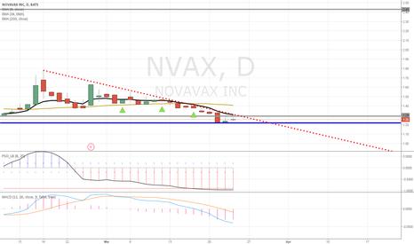 NVAX: I believe NVAX is a buy