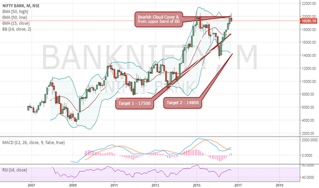 BANKNIFTY: BN-Bearish Cloud Cover-Month Chart-14800 tgt