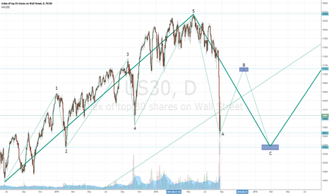 US30: Elliot Wave Forecasting Dow Jones