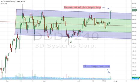 DDD: Breakout imminent