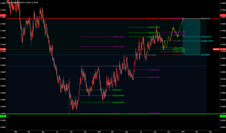 NZDUSD: Tengku Fibo will Long Trade at NZDSD?