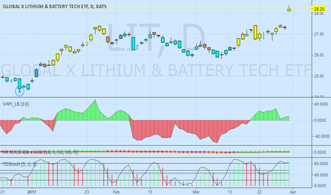 LIT: LIT -- Global Lithium ETF