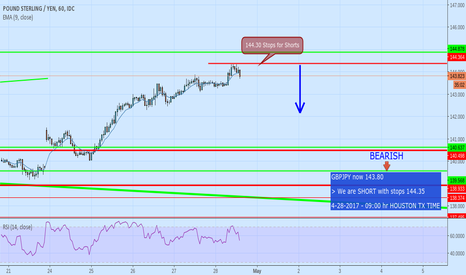 GBPJPY: we are SHORT with STOPS 144.35
