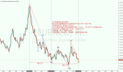 EURNZD: The EURNZD is on wave's  12345AB..C & Q pattern