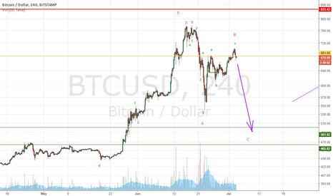 BTCUSD: I reaffirm my bearish outlook