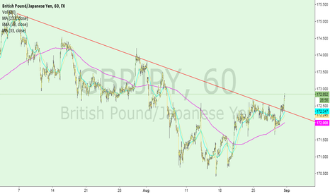 GBPJPY: GBP That Line!
