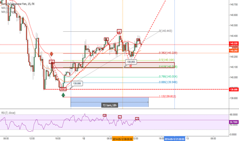 EURJPY: EURJPY Structure breakout for an outside return trade