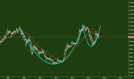 USDJPY: USDJPY. Possible Cup and Handle pattern