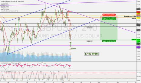 GBPUSD: GBPUSD - Short for 17% profit