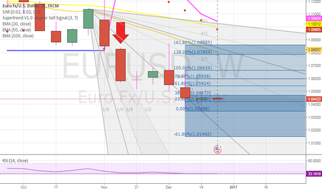 EURUSD: IN bearish mode