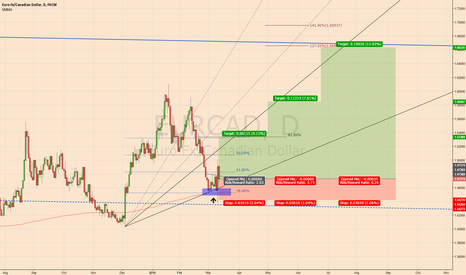 EURCAD: Maybe the start of something here