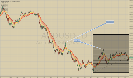 AUDUSD: AUDUSD LONG - two target to watch