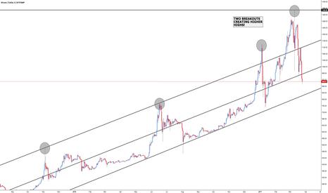 BTCUSD: BTC/USD - Price Structure