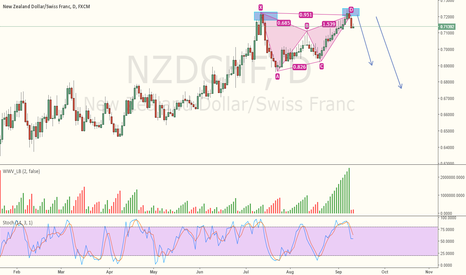 NZDCHF: NZDCHF - SHORT Due to Double top and Harmonic pattern