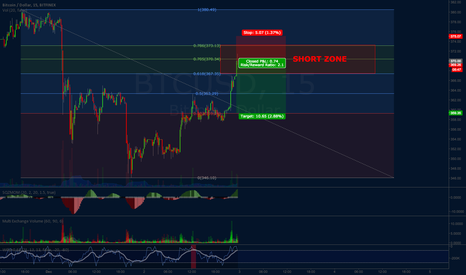 BTCUSD: Quick SHORT on BTC