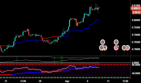 EURGBP: EURGBP WILL GO SHORT