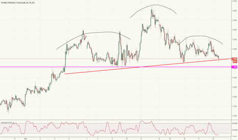 GBPUSD: Another ominous looking head and shoulders pattern for Sterling.