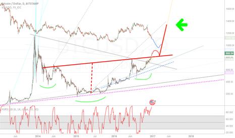 BTCUSD: Bitcoin UP while gold DOWN