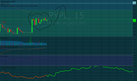 PYPL: Long on Paypal for a short gain