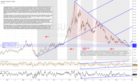 """XAGUSD: The """"Silver"""" Lining: Unwinding something twisted too tightly"""