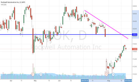 ROK: This Trade Will Rock Your World, Rockwell Automation (NYSE:ROK)