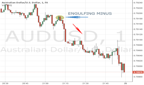 AUDUSD: IM LEARNING CANDLESTICKS.