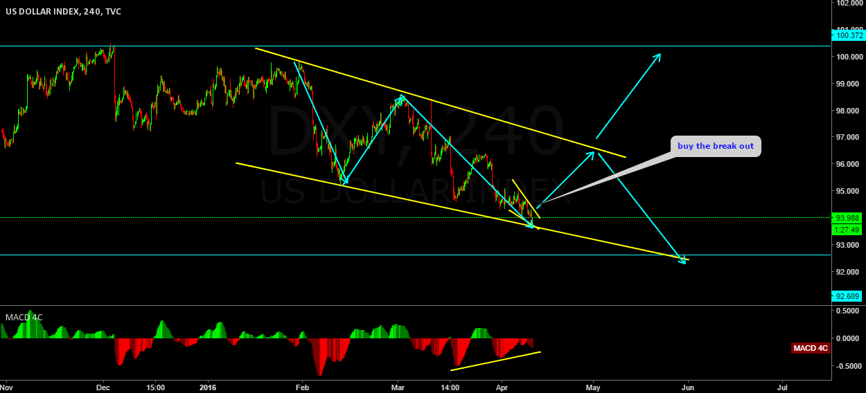 DXY daily down trend