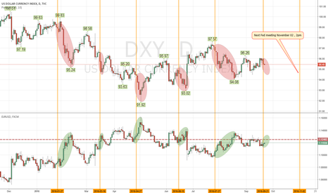 DXY: Feds interest rate decision bull shit routine