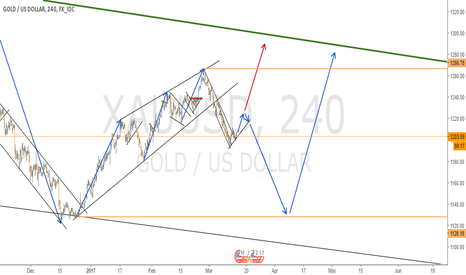 XAUUSD: FULL ANALYSIS ON GOLD - 4H CHART