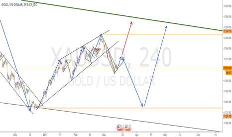 XAUUSD: FULL ANALYSIS ON GOLD - 4H CHART