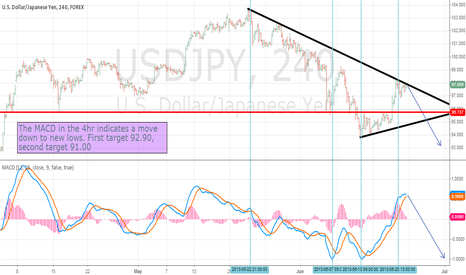 USDJPY: USDJPY Heading downwards