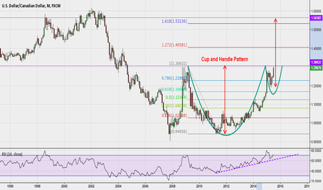 USDCAD: Cup and Handle pattern on $USDCAD Monthly