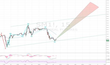 SM1!: Soymeal