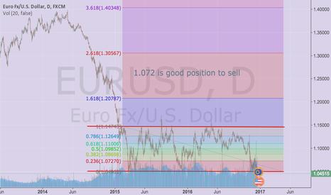 EURUSD: EURUSD:1.072 is good position to sell