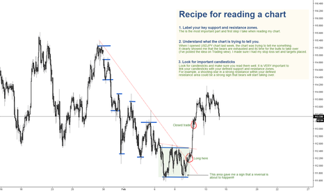 USDJPY: Recipe for reading a chart