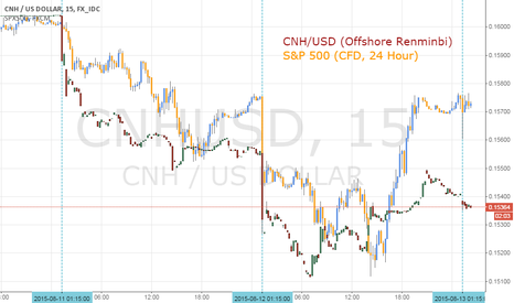CNHUSD: PBoC Yuan Reference Rate Fix Stirring Smaller Market Reactions