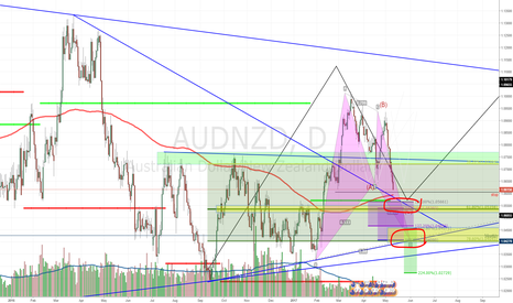 AUDNZD: NZD Official Rate Decision ~ Fundamental & Technical Analysis
