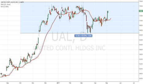 UAL: $UAL capitalize off of investors fears.  (LONG)