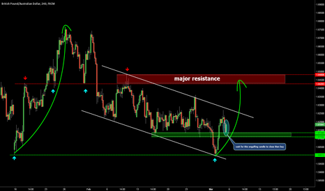 GBPAUD: Long opportunity
