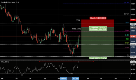 EURGBP: Possible Short On The Horizon