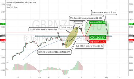 GBPNZD: GBPNZD Possible Long