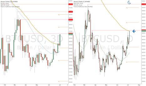 BTCUSD: The stars are aligning