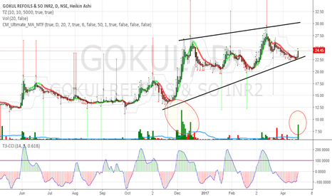 GOKUL: Gokul Bounce from Support