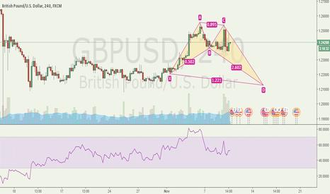 GBPUSD: Potential Bat Pattern GBPUSD