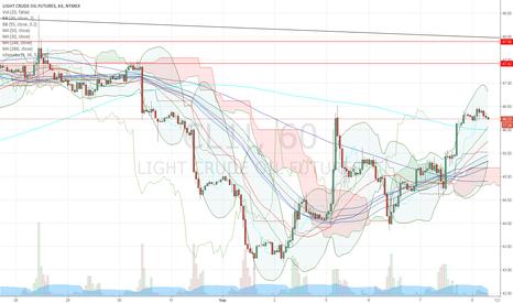 CL1!: Dangerous trading now